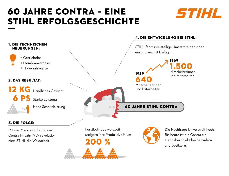 60 Jahre STIHL Contra – die Motorsägen-Legende feiert